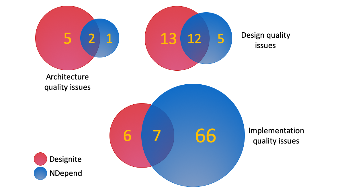 Comparison between findings of Designite and NDepend