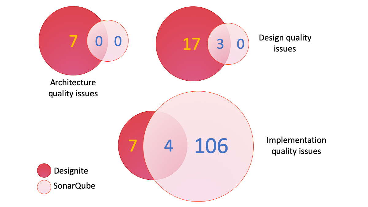 Comparison between findings of Designite and SonarQube